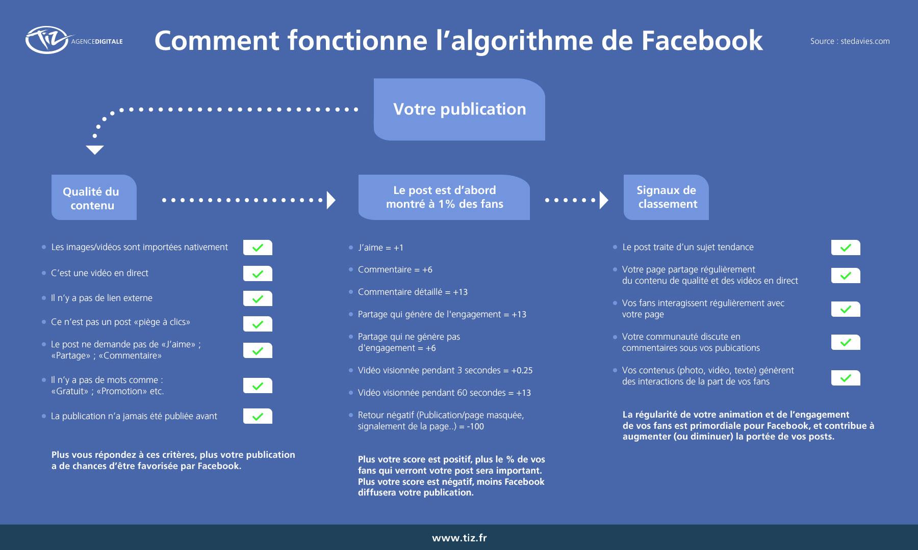 Comment fonctionne l'algorithme de Facebook