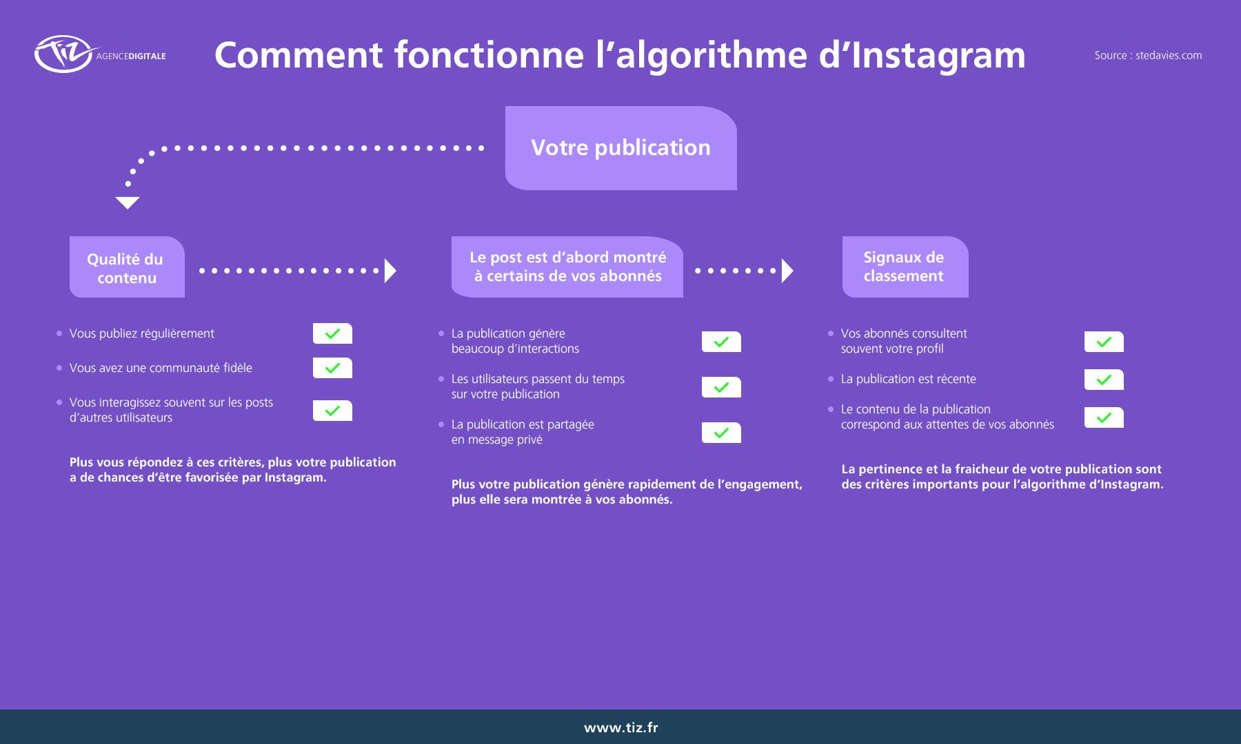 Comment fonctionne l'algorithme d'Instagram