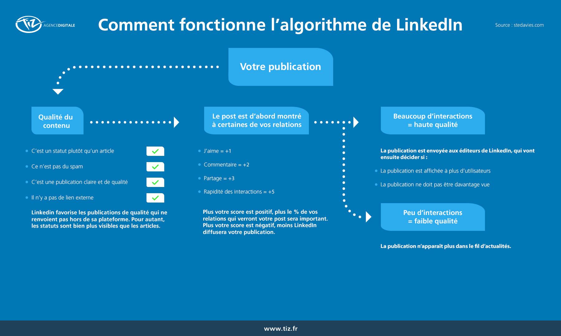 Comment fonctionne l'algorithme de LinkedIn