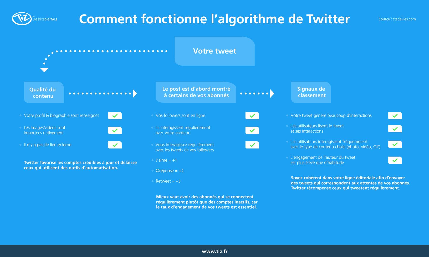 Comment fonctionne l'algorithme de Twitter