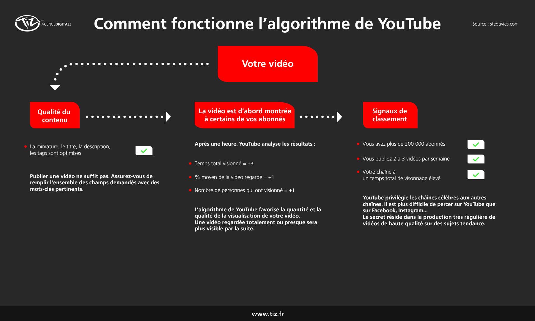 Comment fonctionne l'algorithme de YouTube