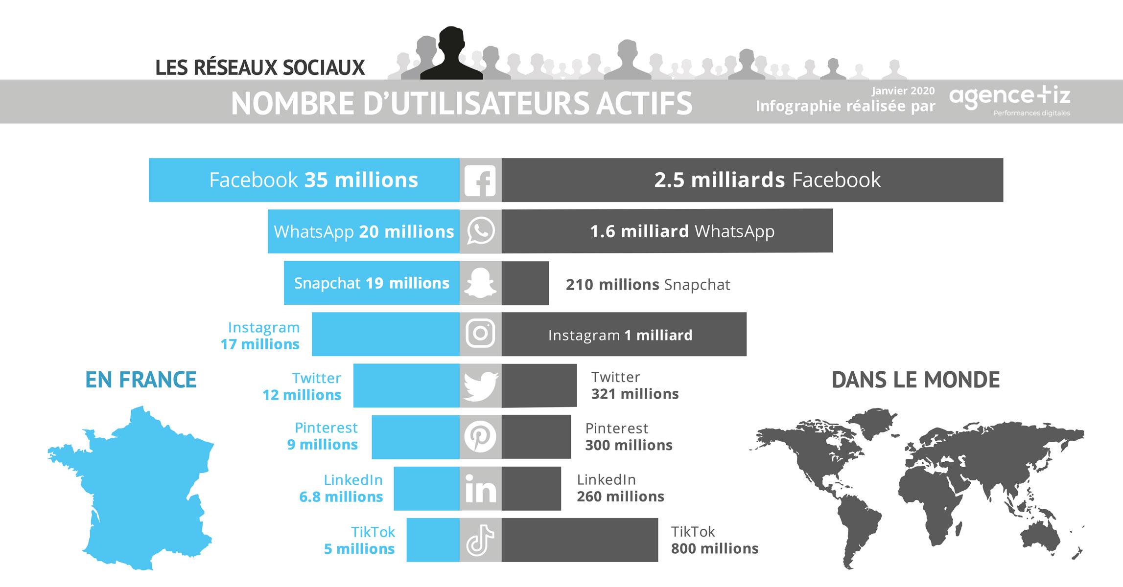 Classement des réseaux sociaux en France et dans le monde en 2020
