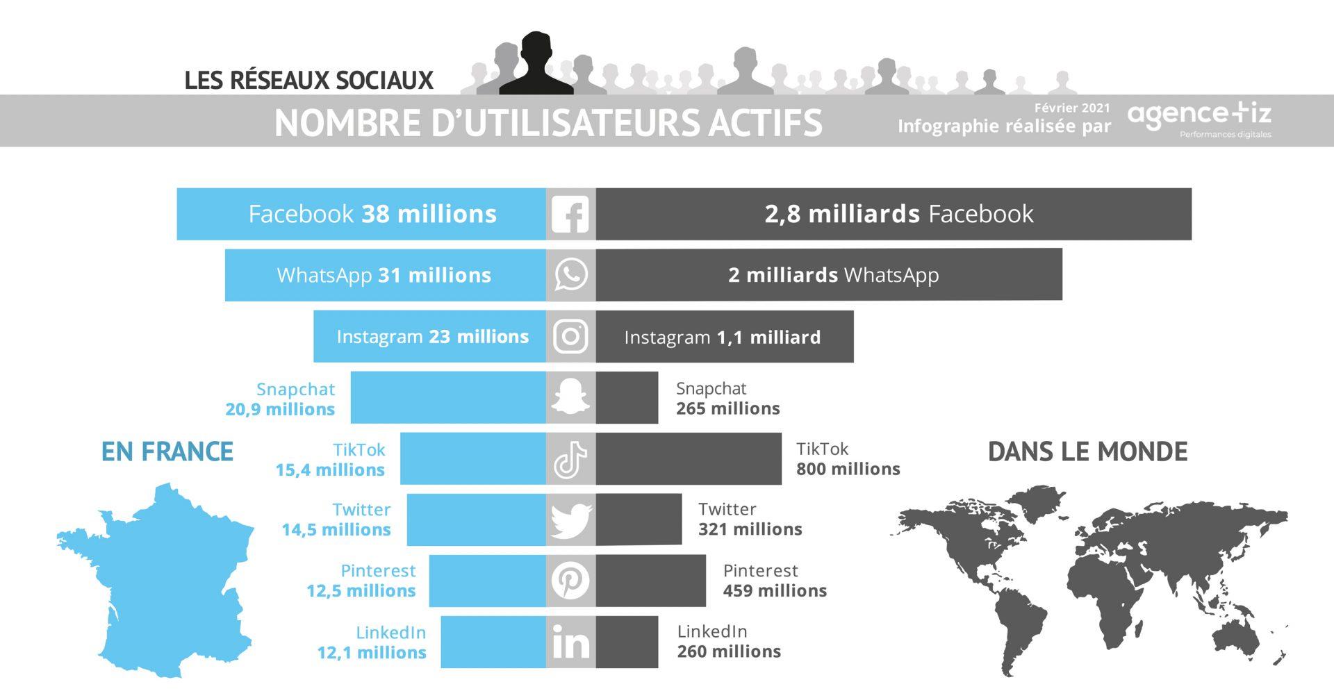 Classement des réseaux sociaux en France et dans le monde en 2021